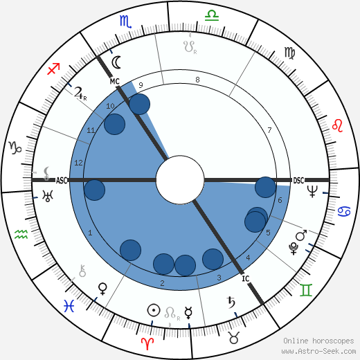 John Le Mesurier wikipedia, horoscope, astrology, instagram