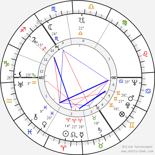 John Le Mesurier birth chart, biography, wikipedia 2019, 2020