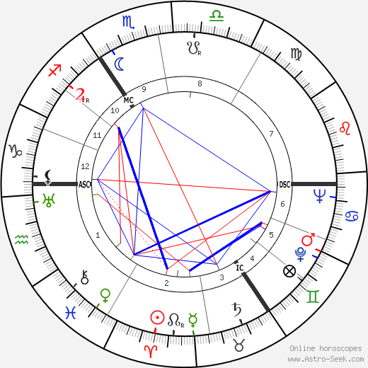 John Le Mesurier birth chart, John Le Mesurier astro natal horoscope, astrology