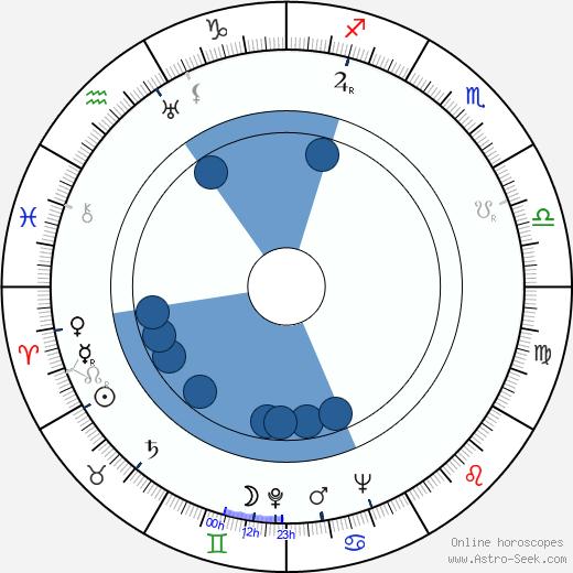 Lea Rihte wikipedia, horoscope, astrology, instagram