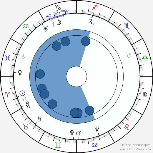 Lev Kopelev wikipedia, horoscope, astrology, instagram