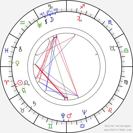Лев Зиновьевич Копелев Lev Kopelev день рождения гороскоп, Lev Kopelev Натальная карта онлайн