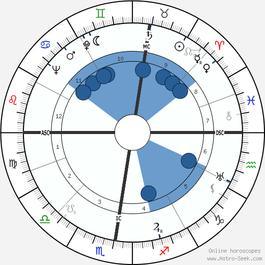 Marcel Camus wikipedia, horoscope, astrology, instagram