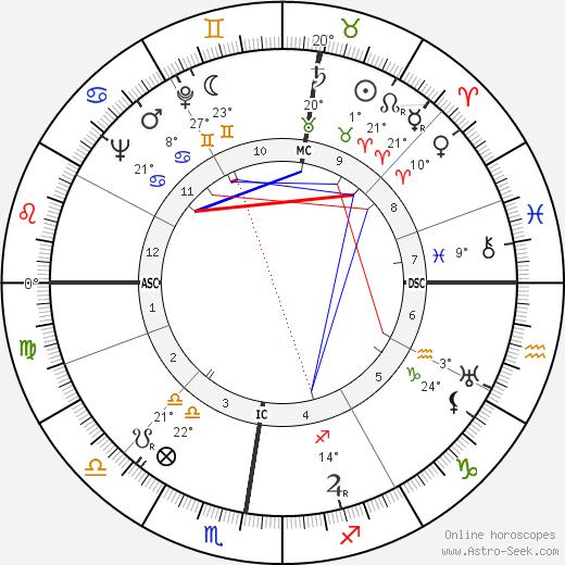 Marcel Camus birth chart, biography, wikipedia 2019, 2020