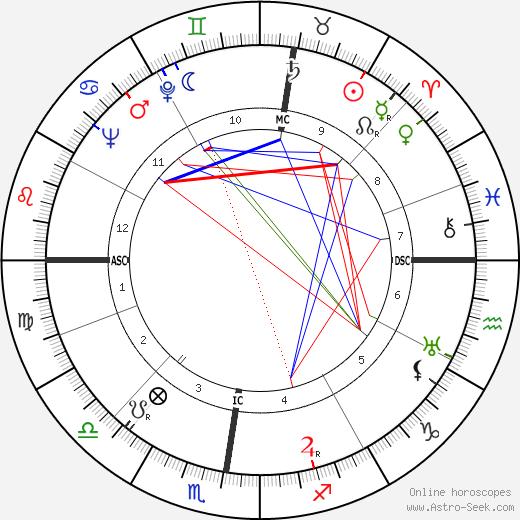 Marcel Camus birth chart, Marcel Camus astro natal horoscope, astrology