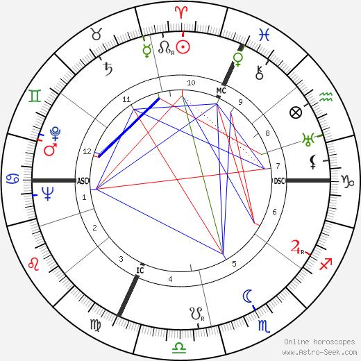 Marcello Marchesi Birth Chart Horoscope Date Of Birth Astro