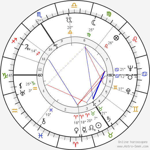 Odette Sansome birth chart, biography, wikipedia 2019, 2020
