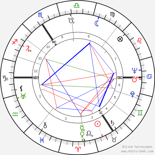 Odette Sansome birth chart, Odette Sansome astro natal horoscope, astrology