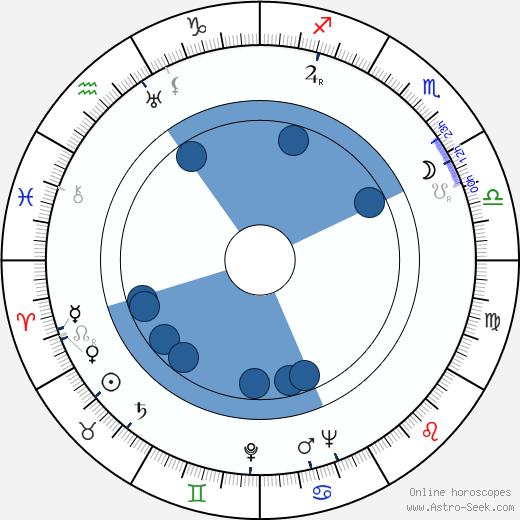 Olavi Saarinen wikipedia, horoscope, astrology, instagram