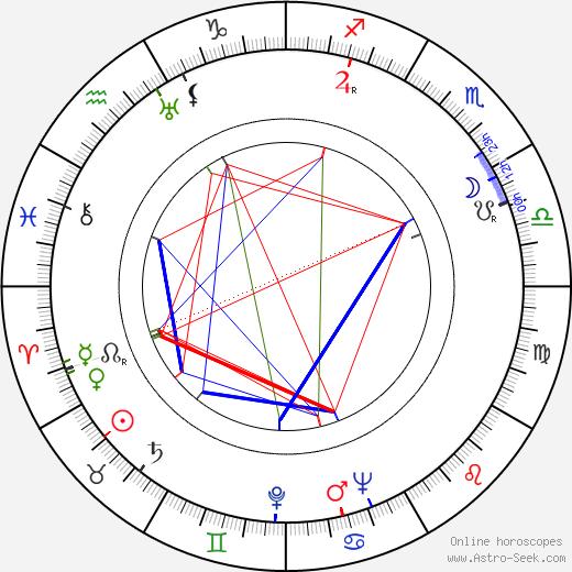 Olavi Saarinen день рождения гороскоп, Olavi Saarinen Натальная карта онлайн