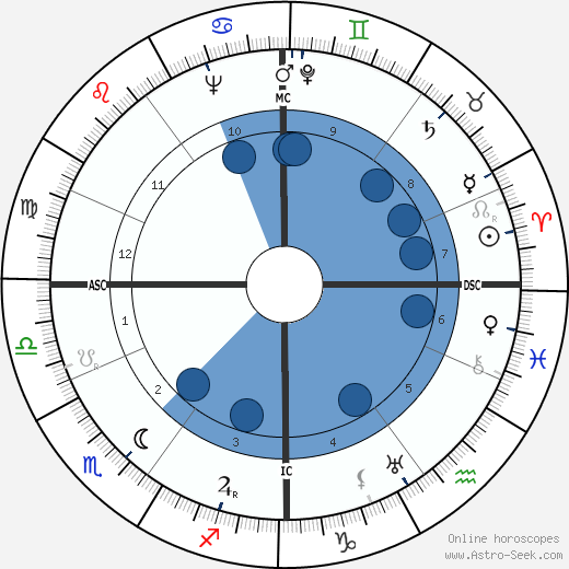 Paul Willems wikipedia, horoscope, astrology, instagram