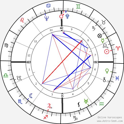 Paul Willems tema natale, oroscopo, Paul Willems oroscopi gratuiti, astrologia