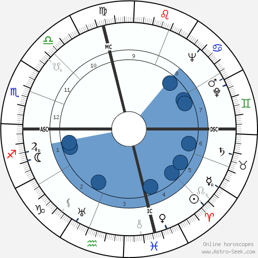Raymond F. Shaffer wikipedia, horoscope, astrology, instagram