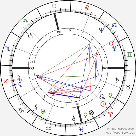 Raymond F. Shaffer день рождения гороскоп, Raymond F. Shaffer Натальная карта онлайн