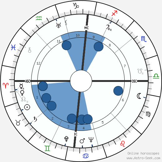 Renato Rascel wikipedia, horoscope, astrology, instagram