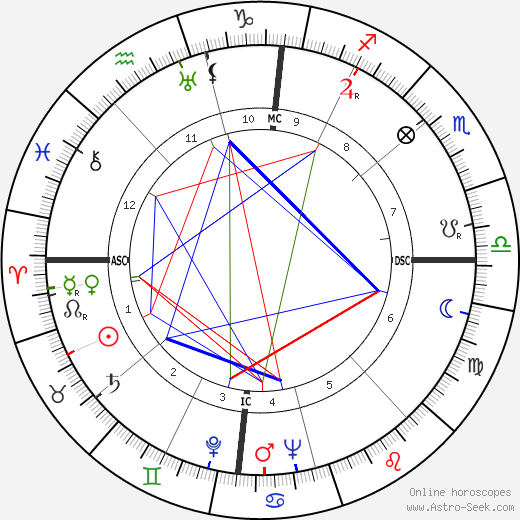 Renato Rascel день рождения гороскоп, Renato Rascel Натальная карта онлайн