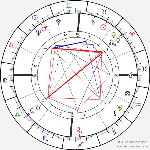 Richard Carlson день рождения гороскоп, Richard Carlson Натальная карта онлайн