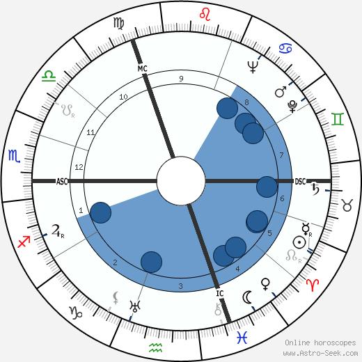 Robert Doisneau wikipedia, horoscope, astrology, instagram