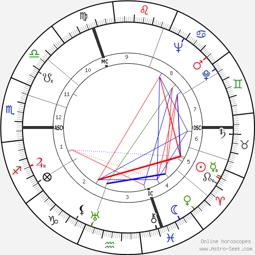Robert Doisneau tema natale, oroscopo, Robert Doisneau oroscopi gratuiti, astrologia