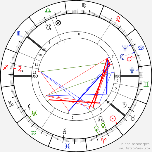 Veikko Lavi tema natale, oroscopo, Veikko Lavi oroscopi gratuiti, astrologia