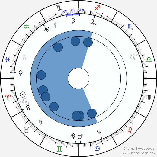 Walentin Chorell wikipedia, horoscope, astrology, instagram