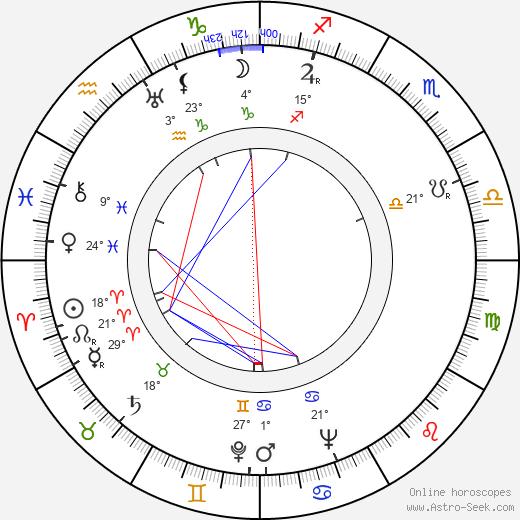 Walentin Chorell birth chart, biography, wikipedia 2019, 2020