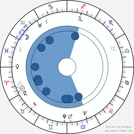 Walt Gorney wikipedia, horoscope, astrology, instagram
