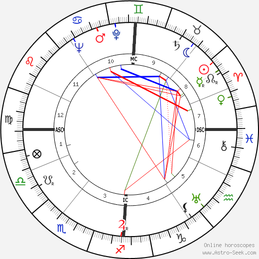 Wendy Barrie tema natale, oroscopo, Wendy Barrie oroscopi gratuiti, astrologia