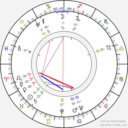 Adolf Chronicki birth chart, biography, wikipedia 2019, 2020