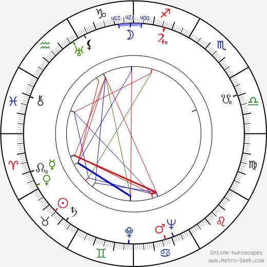 Adolf Chronicki astro natal birth chart, Adolf Chronicki horoscope, astrology