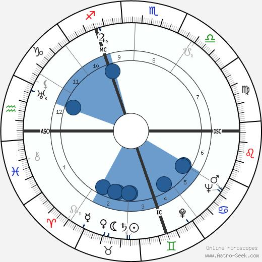 Alfred Aston wikipedia, horoscope, astrology, instagram