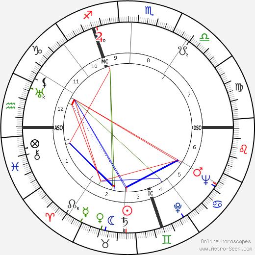 Alfred Aston tema natale, oroscopo, Alfred Aston oroscopi gratuiti, astrologia