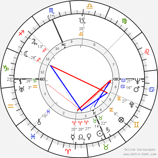 Alice Faye birth chart, biography, wikipedia 2019, 2020