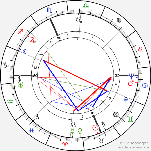 Alice Faye astro natal birth chart, Alice Faye horoscope, astrology