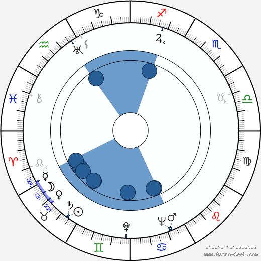 André De Toth wikipedia, horoscope, astrology, instagram