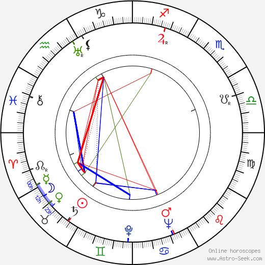 Андре Де Тот André De Toth день рождения гороскоп, André De Toth Натальная карта онлайн