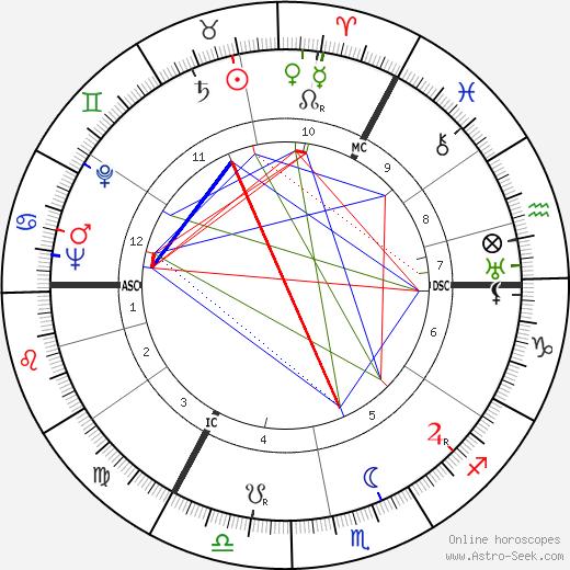 Axel Springer astro natal birth chart, Axel Springer horoscope, astrology