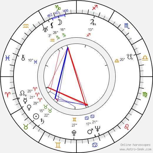 Bill Quinn birth chart, biography, wikipedia 2019, 2020
