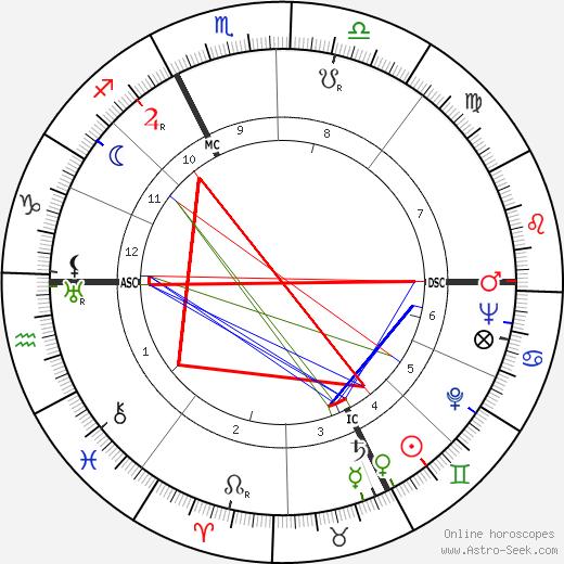Buell Quain tema natale, oroscopo, Buell Quain oroscopi gratuiti, astrologia