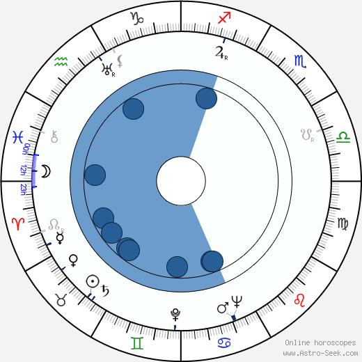 Don Blackman wikipedia, horoscope, astrology, instagram