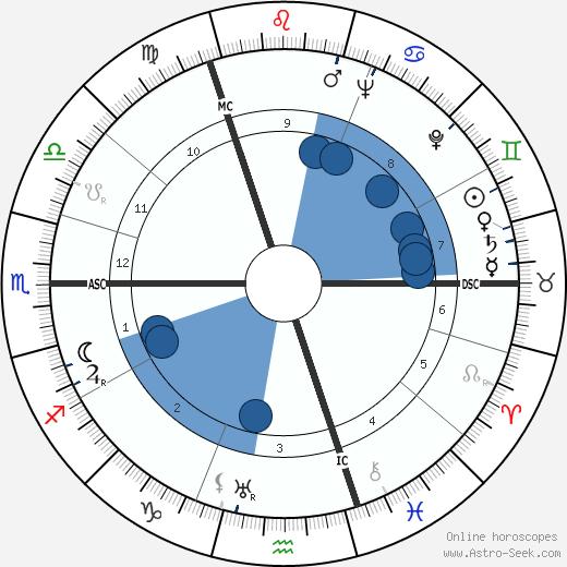 Erich Rudolf Bagge wikipedia, horoscope, astrology, instagram