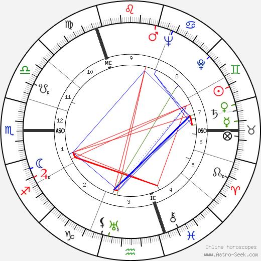 Erich Rudolf Bagge день рождения гороскоп, Erich Rudolf Bagge Натальная карта онлайн