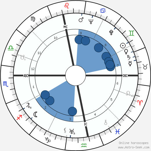 Henry 'Scoop' Jackson wikipedia, horoscope, astrology, instagram