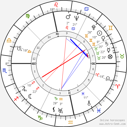 Henry 'Scoop' Jackson birth chart, biography, wikipedia 2019, 2020