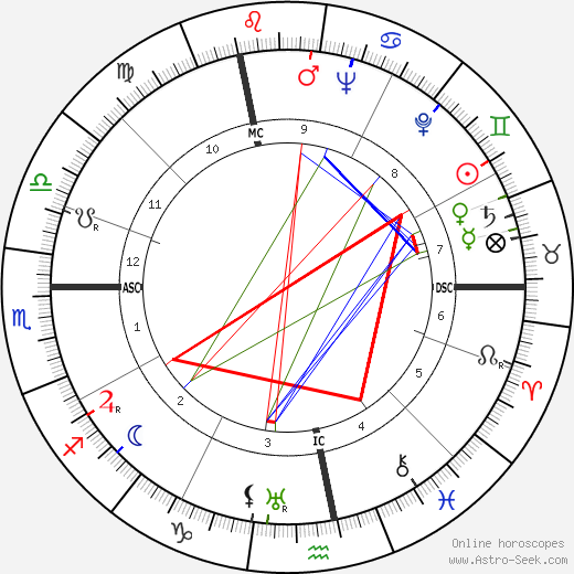 Henry 'Scoop' Jackson birth chart, Henry 'Scoop' Jackson astro natal horoscope, astrology