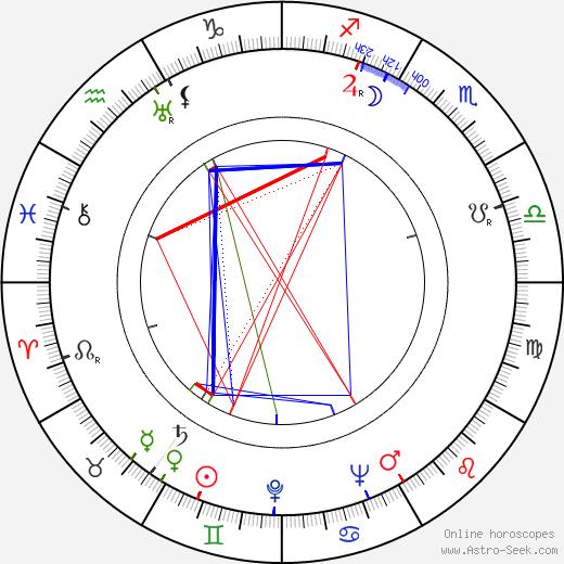 Hugh Griffith astro natal birth chart, Hugh Griffith horoscope, astrology
