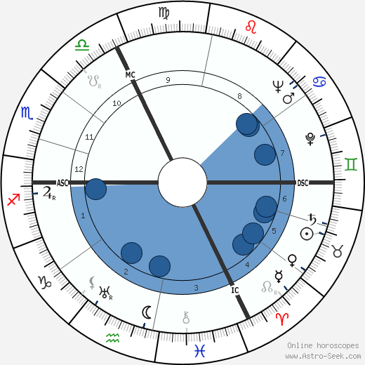 Jacques Falcou wikipedia, horoscope, astrology, instagram
