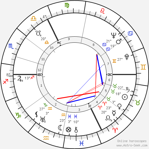 Jacques Falcou birth chart, biography, wikipedia 2019, 2020