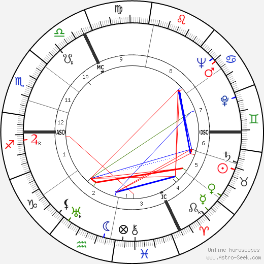 Jacques Falcou astro natal birth chart, Jacques Falcou horoscope, astrology