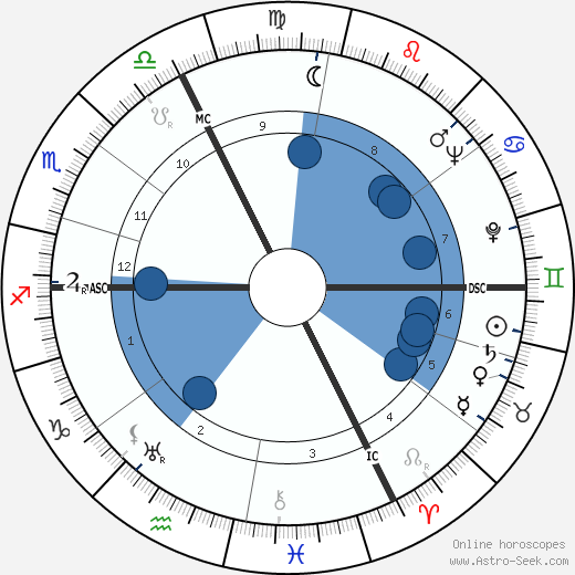 Jean Francois wikipedia, horoscope, astrology, instagram